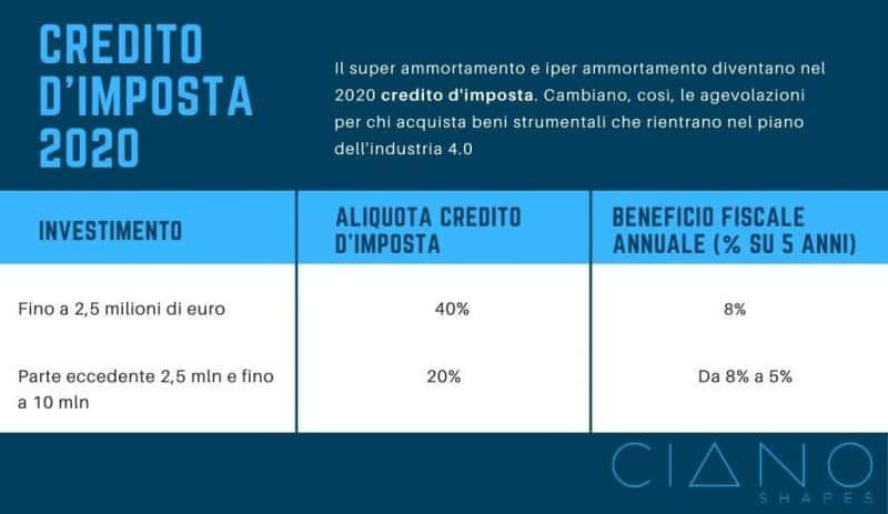 Credito d'imposta 2020 – industria 4.0